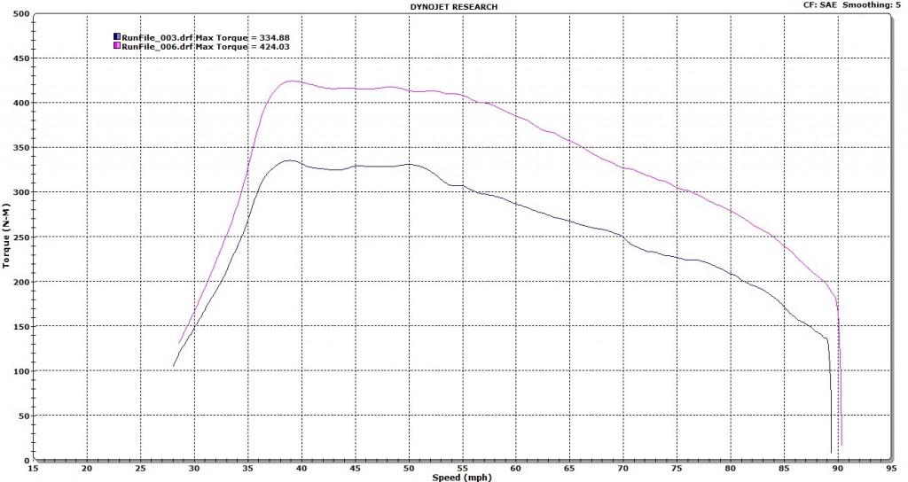 Vw Sharan Ii Tdi 2.0 Pd 140 Remap ENGINE TUNING  torque pd 140
